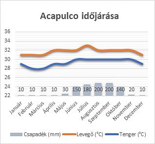 Acapulco időjárása