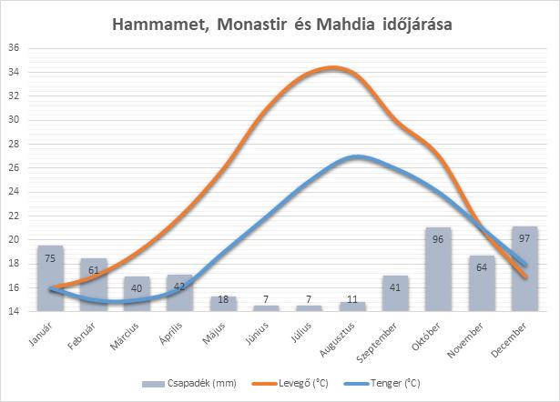 Hammamet, Monastir és Mahdia időjárása