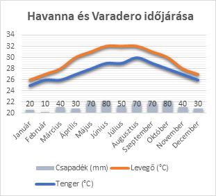 Havanna és Varadero időjárása