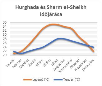 Hurghada és Sharm el-Sheikh időjárása