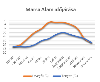 Marsa Alam időjárása