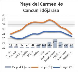 Playa del Carmen és Cancun időjárása